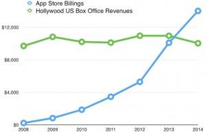 La industria de las aplicaciones móviles supera a Hollywood en Estadios Unidos