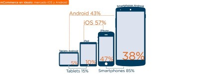 Los usuarios de iOS con más activos en mCommerce